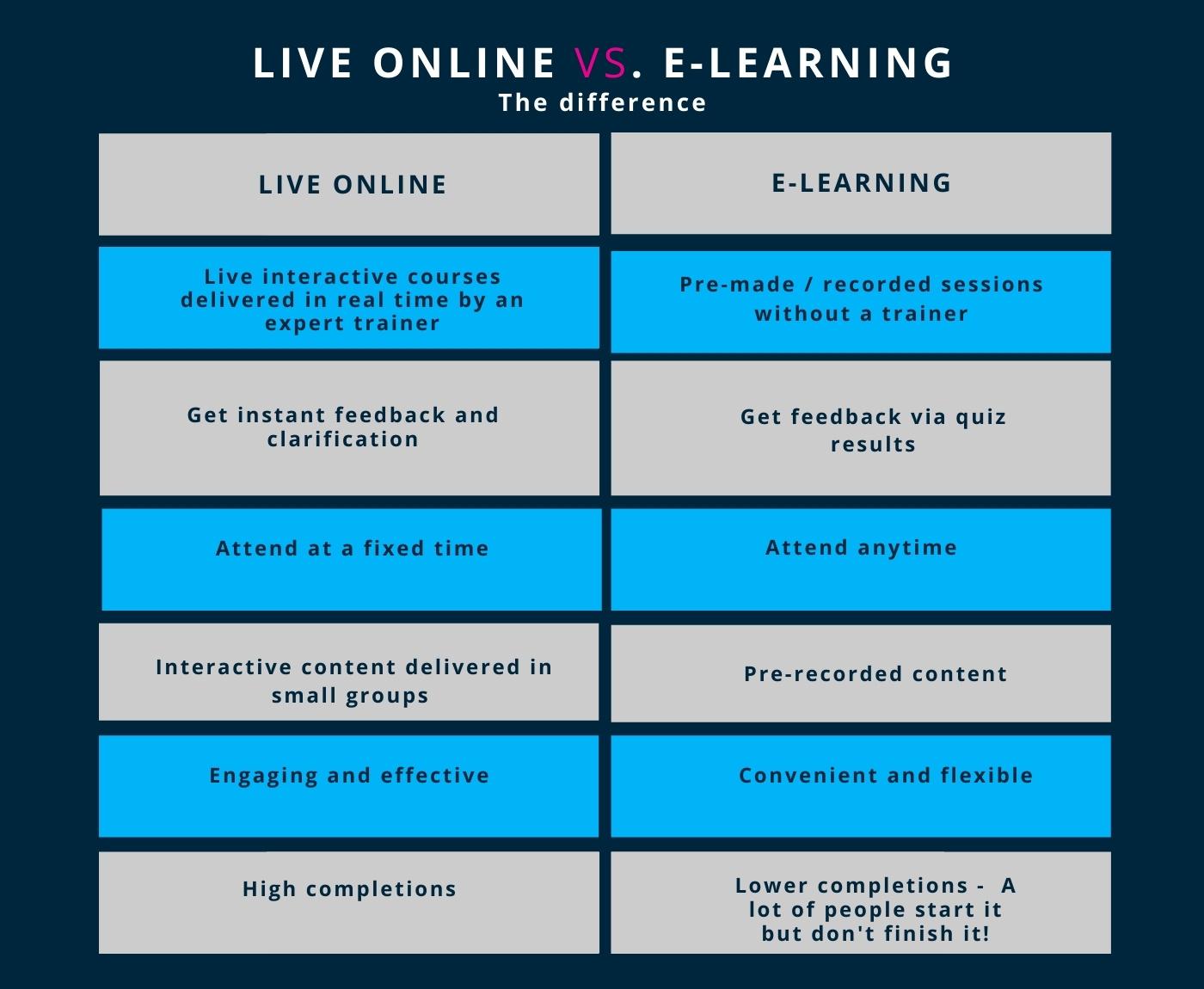 E-Learning vs Live online learning