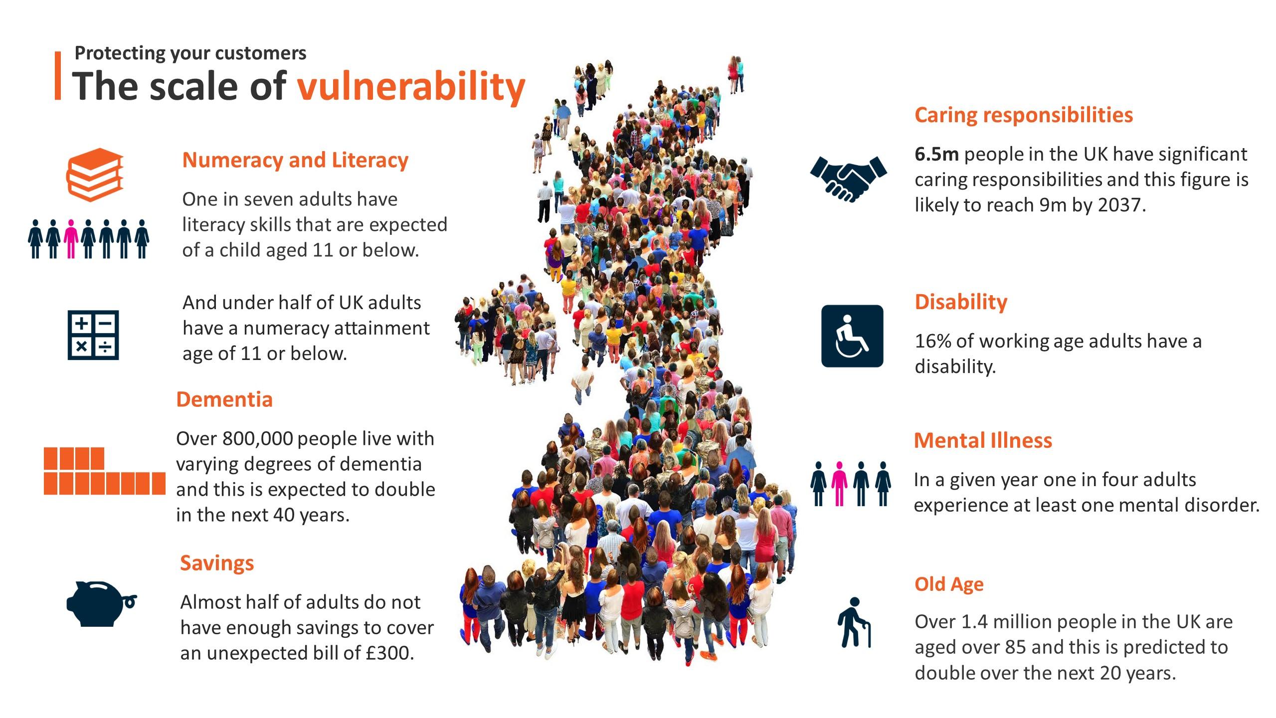 extent of vulnerability