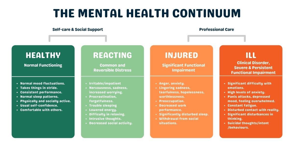 mental health continuum graphic